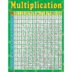 Teacher Created Resources Multiplication Chart, Multi